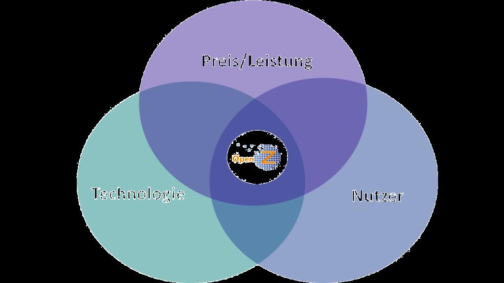 Open Source ERP Unique Selling Points