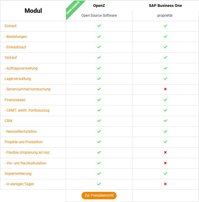 open Source ERP Systeme Vergleich